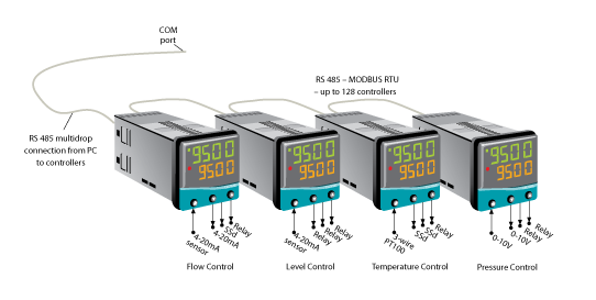 CAL 9500P Temperature and Process Programmer